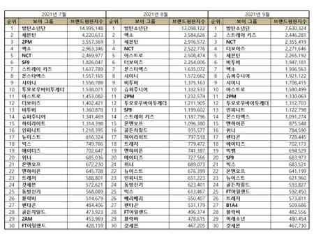 Peringkat Grup Boyband Korea Terpopuler 2021